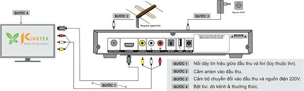 Hướng dẫn lắp đặt ăng-ten cho đầu thu DVB T2 VTC T201