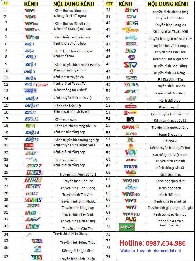 Danh sách kênh truyền hình số mặt đất tại Thái Nguyên