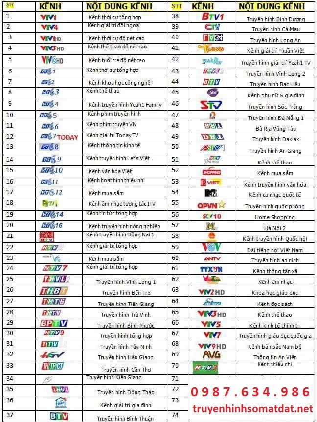 Danh sách kênh truyền hình DVB T2 tại Bến Tre