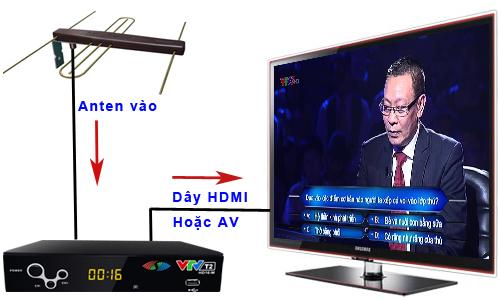 Kết nối Anten dvb t2 và đầu thu dvb t2