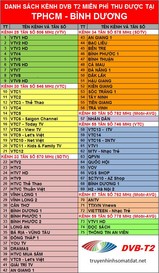 Danh sách các đài truyền hình DVB-T2 miễn phí thu được ở thành phố Hồ Chí Minh